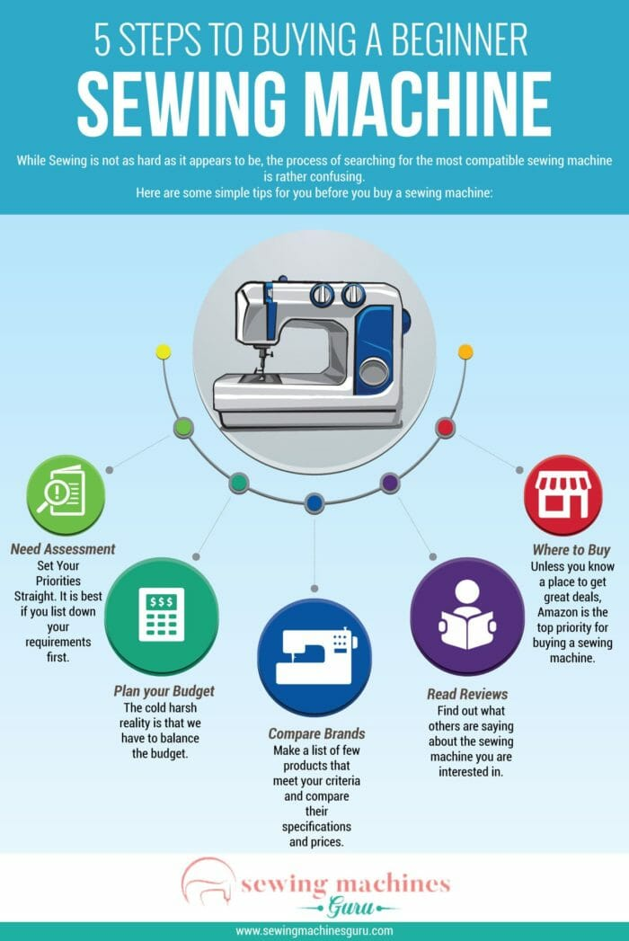 sewing machine Buying Process